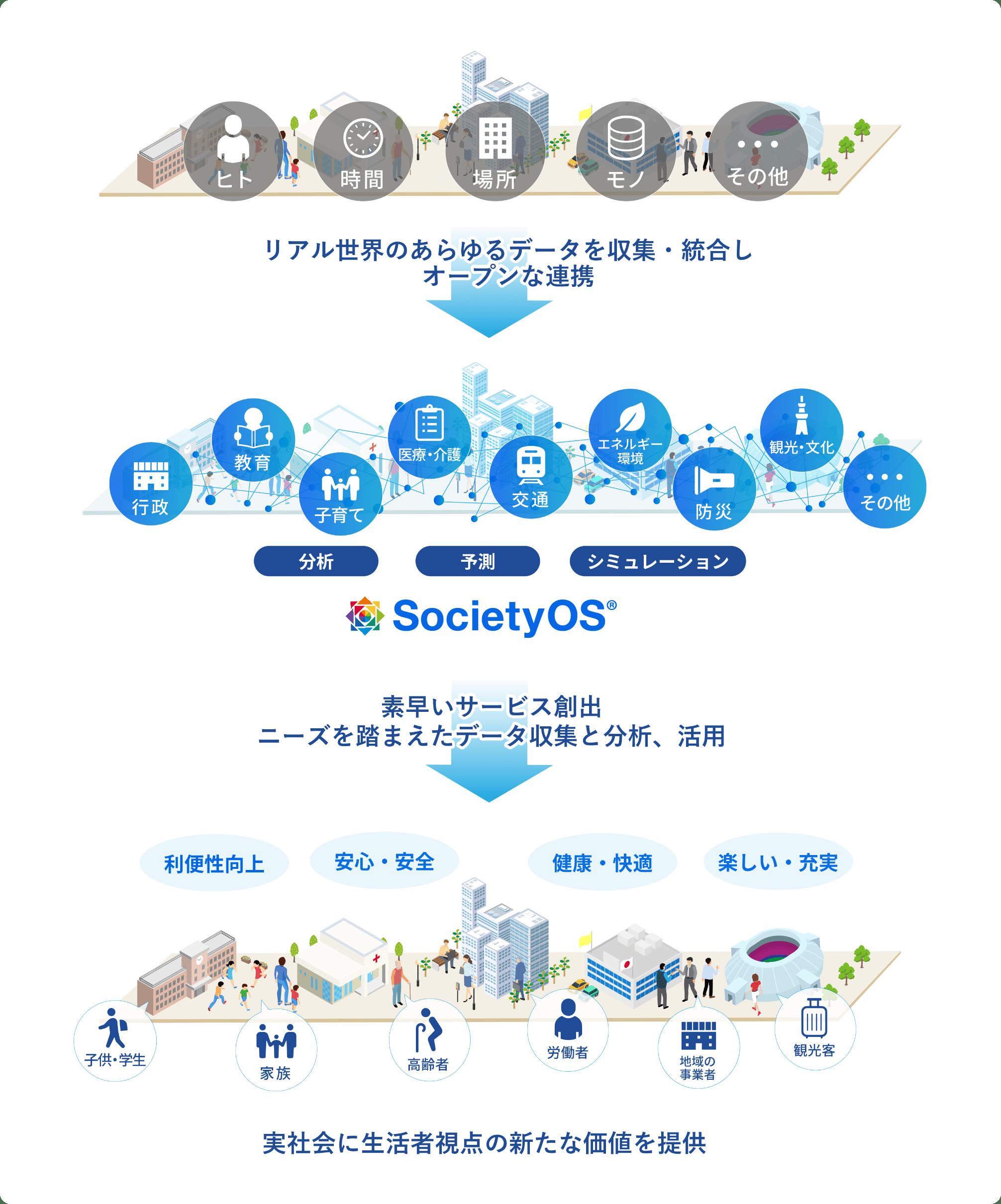 リアル世界のあらゆるデータを収集・統合 SocietyOS®上にて各種サービスプラットフォームと連携 実社会に生活者視点の新たな価値を提供