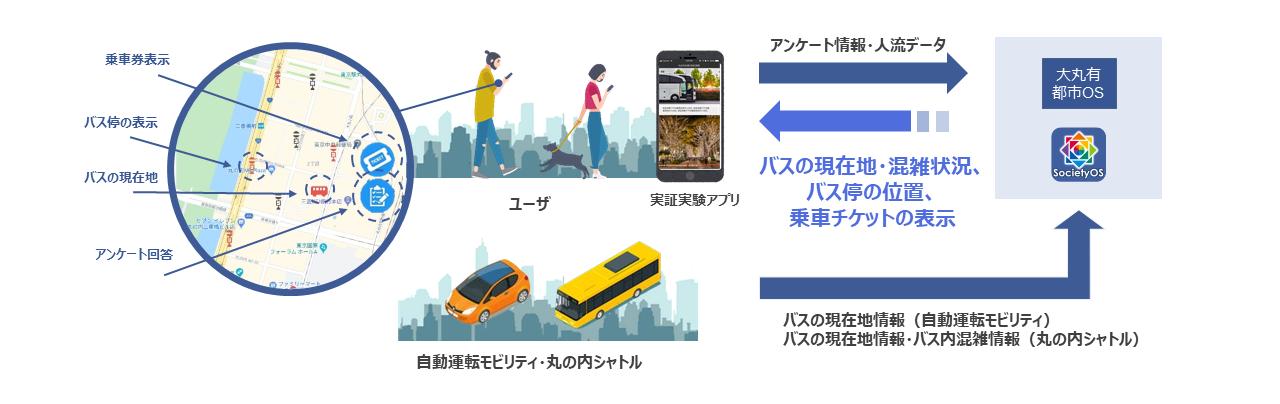 自動運転モビリティ走行実証実験における都市OSの活用
