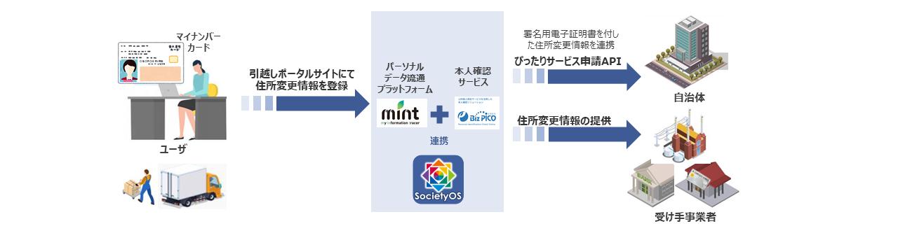 データ流通基盤を活用した引越し住所情報連携の実証実験